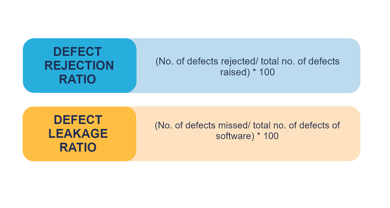 Graph shows defect rejection ratio and defect leakage ratio