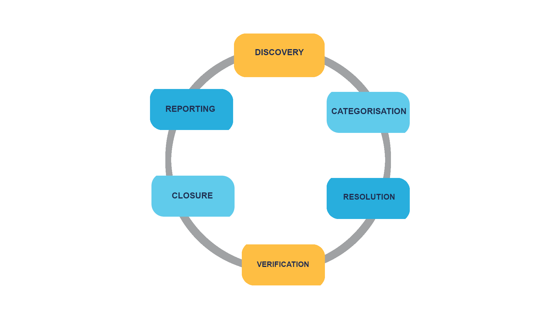 The cycle presents defect management process