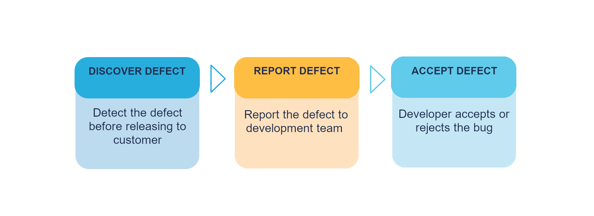 The graphic presents invalid process of reporting bugs between departments